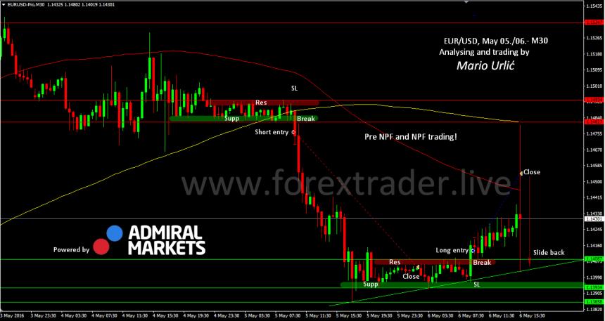 mario urlic forex eur-usd nfp trade 06.05.