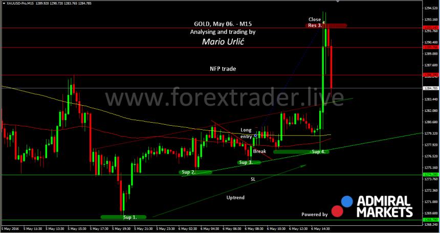 mario urlic forex gold nfp trade 06.05.
