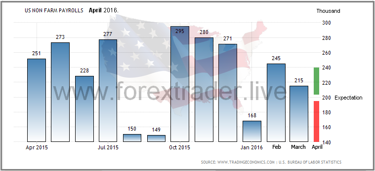 US NFP April 2016