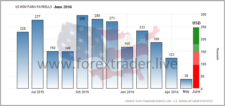 us nfp June 2016