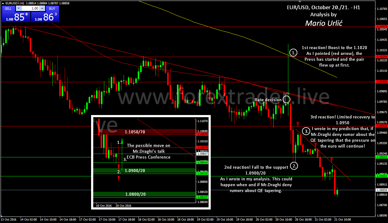 Trader forex eur usd