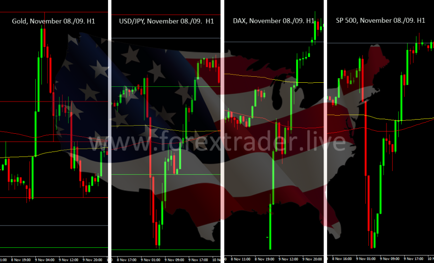 market-reactions-on-us-elections-2