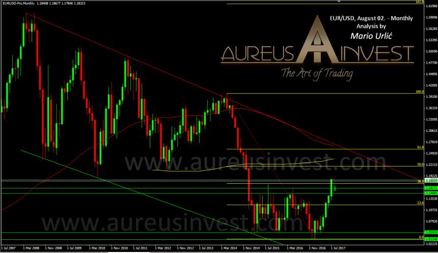 aureus-invest-eur-usd-2014-2017