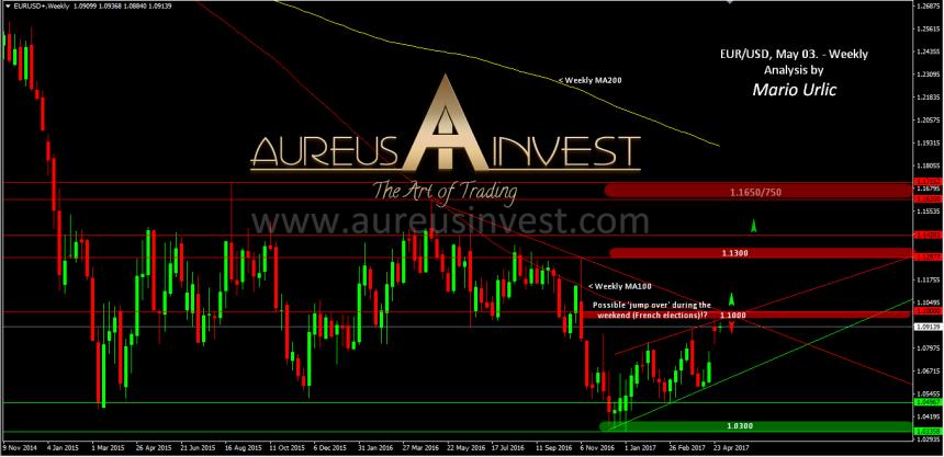 aureus-invest-eur-usd-03-051