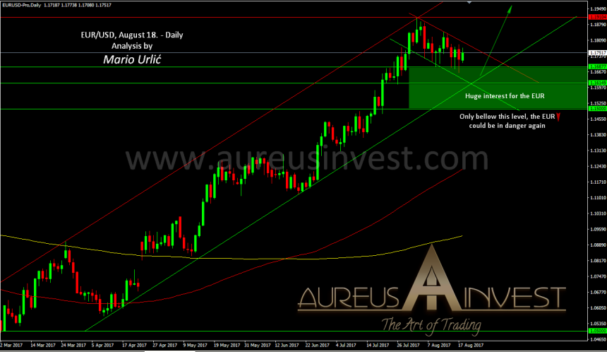 aureus-invest-eur-usd-august-18