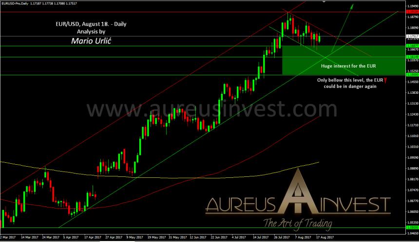 aureus-invest-eur-usd-august-18