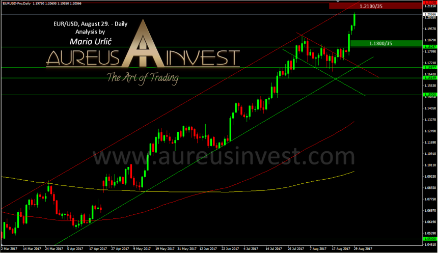 aureus-invest-eur-usd-august-29