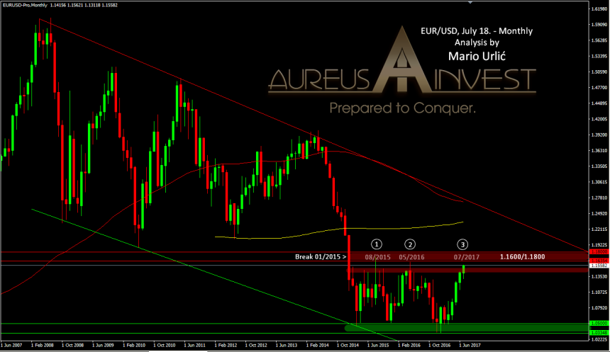 aureus-invest-eur-usd-july18-07