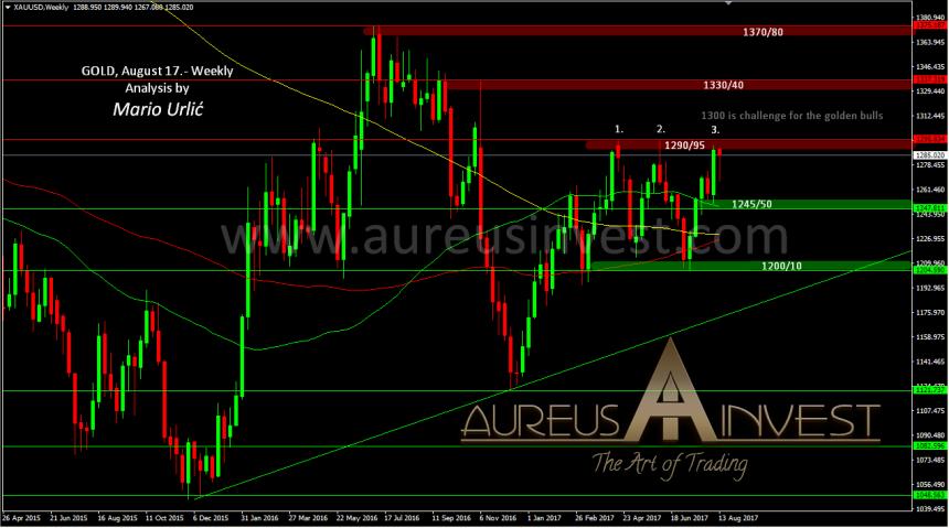 aureus-invest-gold-august-17