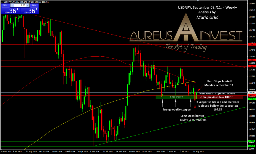 aureus-invest-usd-jpy-september-08-11