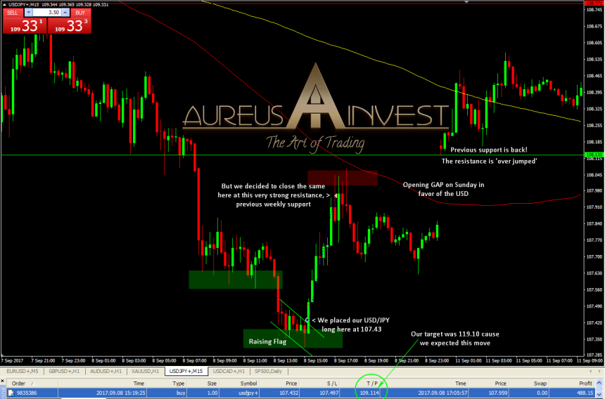 aureus-invest-usd-jpy-september-08-trade