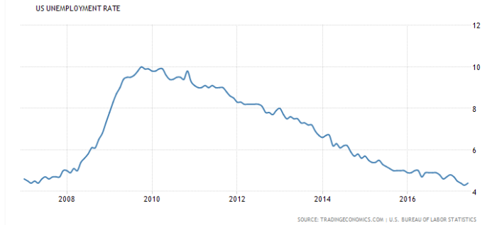 us-unemployment-rate-2007-2017