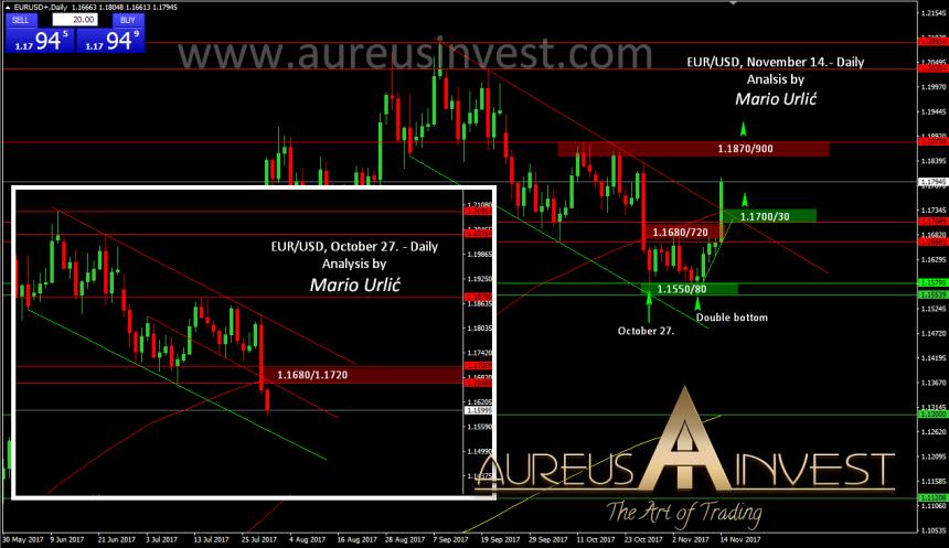 aureusinvest-eur-usd.14.11