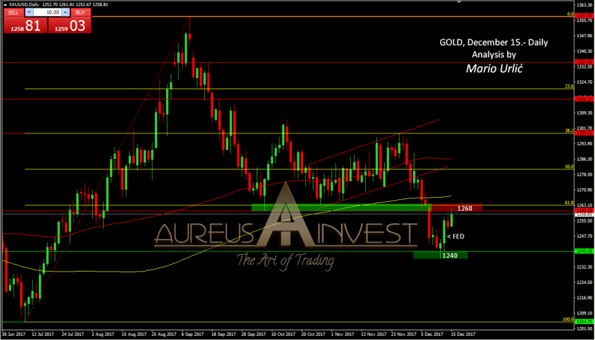 aureus invest gold december 15.