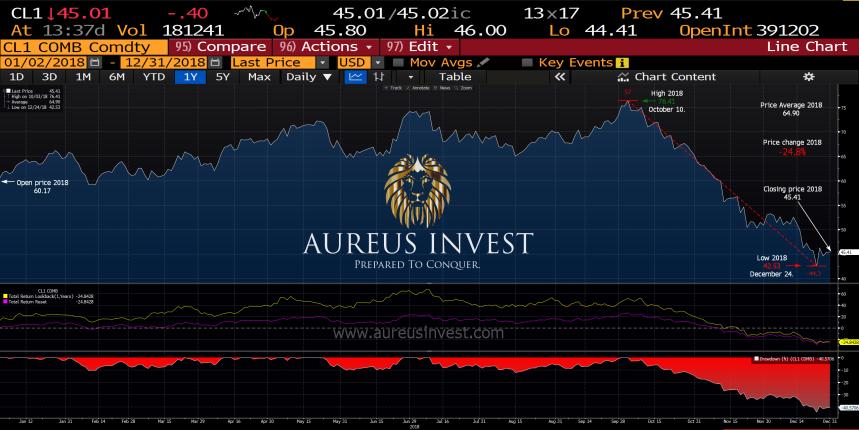 Aureus-Invest-Crude-Oil-WTI-2018