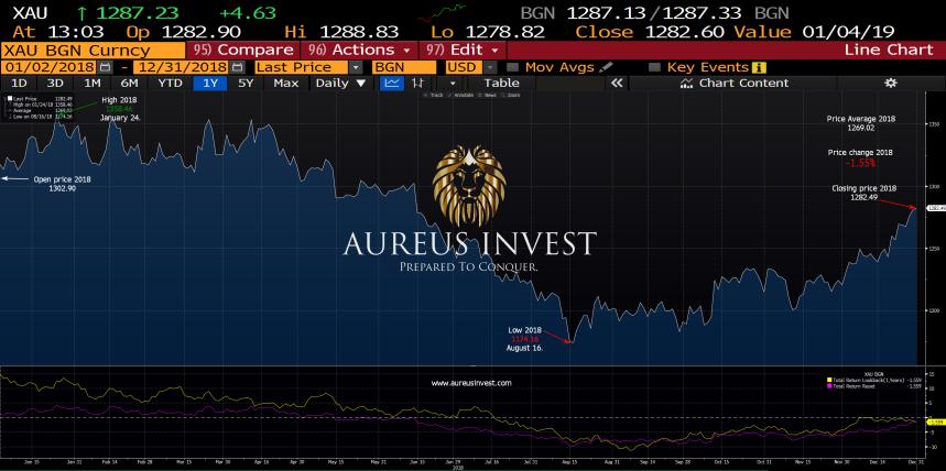 Aureus-Invest-Gold-statistic-2018