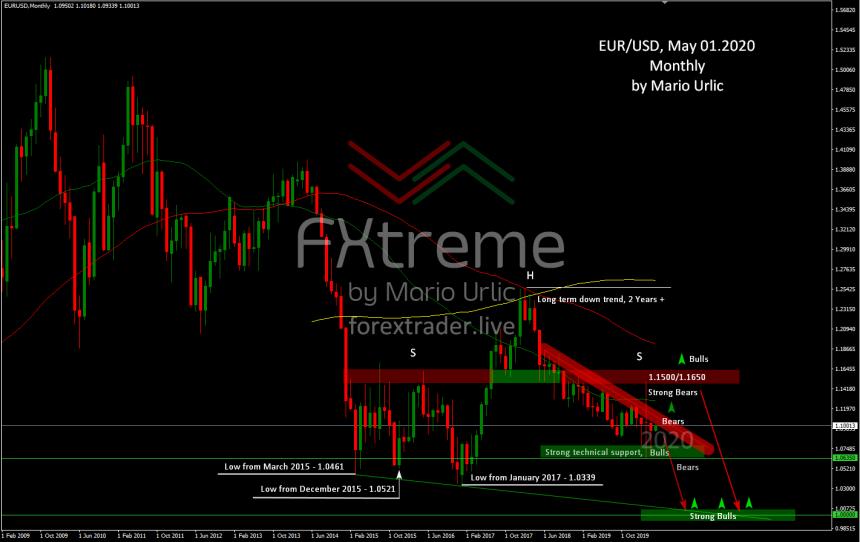 Eur-Usd 2020 analysis