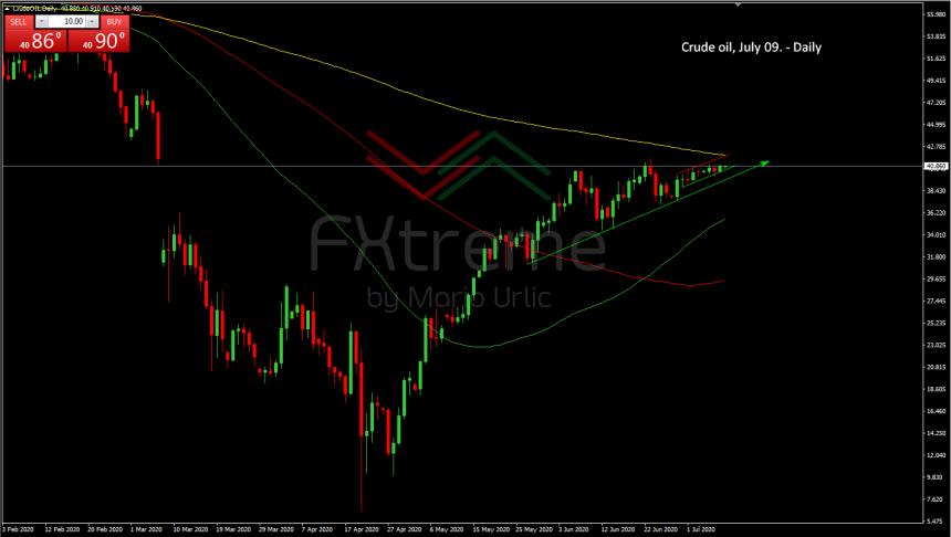 Crude Oil 09.07.